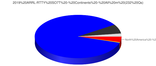 2019 ARRL-RTTY SO7T - Continents - All m (232 Qs)